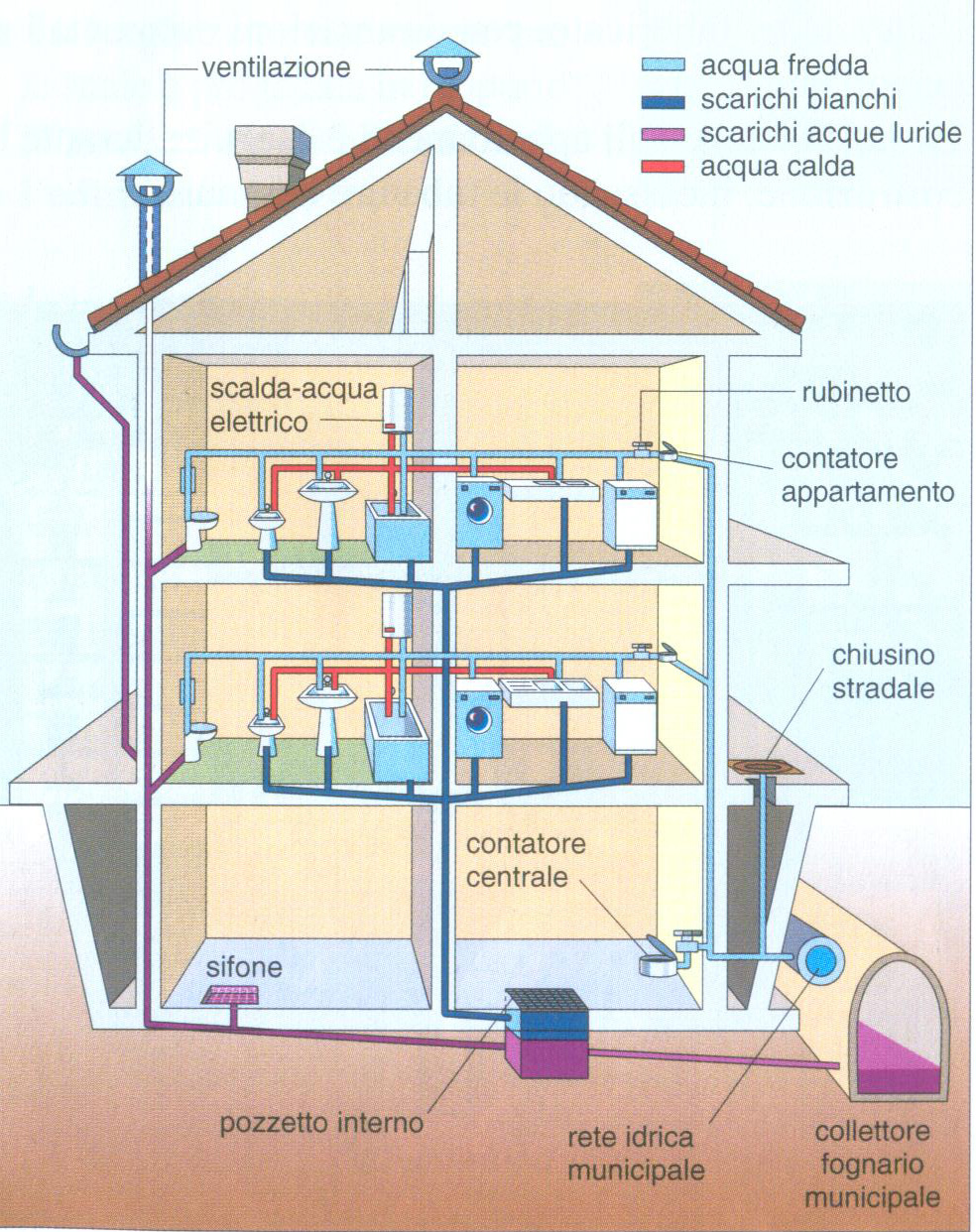 01 impianto idraulico sanitari - Acqua calda per andare in bagno ...