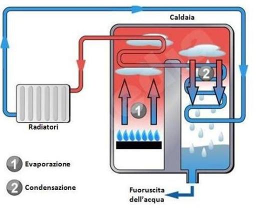caldaia_a_condensazione
