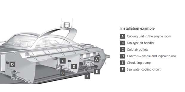 marine-installation-bluecool-cseries-620_42