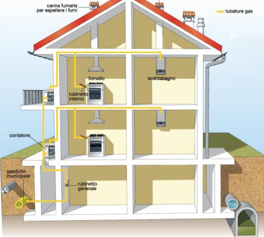 Quanti impianti in una casa 6 638 - Impianto gas casa costo ...